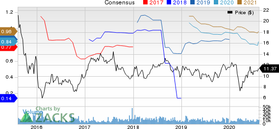 Element Solutions Inc Price and Consensus