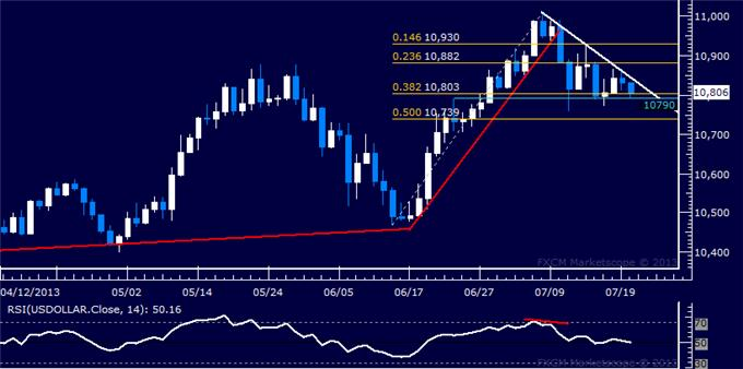 Forex_Dollar_Retreating_from_Chart_Resistance_SP_500_Sets_New_High_body_Picture_4.png, Dollar Retreating from Chart Resistance, S&P 500 Sets New High