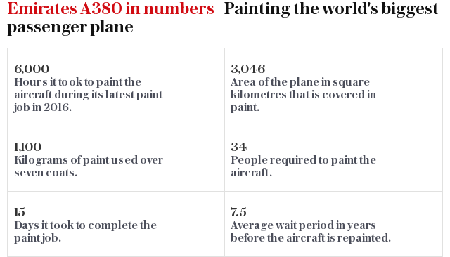 Emirates A380 in numbers | Painting the world's biggest passenger plane