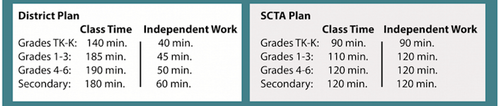 This table shows the hours of face-to-face instructional time for students in the district versus independent, asynchronous study as proposed in plans from both the Sac City Unified School District, left, and the Sacramento City Teachers Association.
