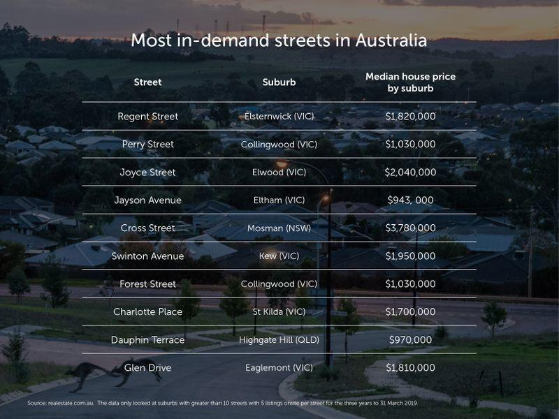 <i>(Source: Realestate.com.au)</i>