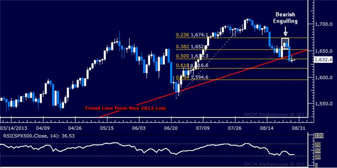 Forex_US_Dollar_Capped_by_Range_Top_SPX_500_at_Risk_of_Deeper_Losses_body_Picture_6.png, US Dollar Capped by Range Top, SPX 500 at Risk of Deeper Losses
