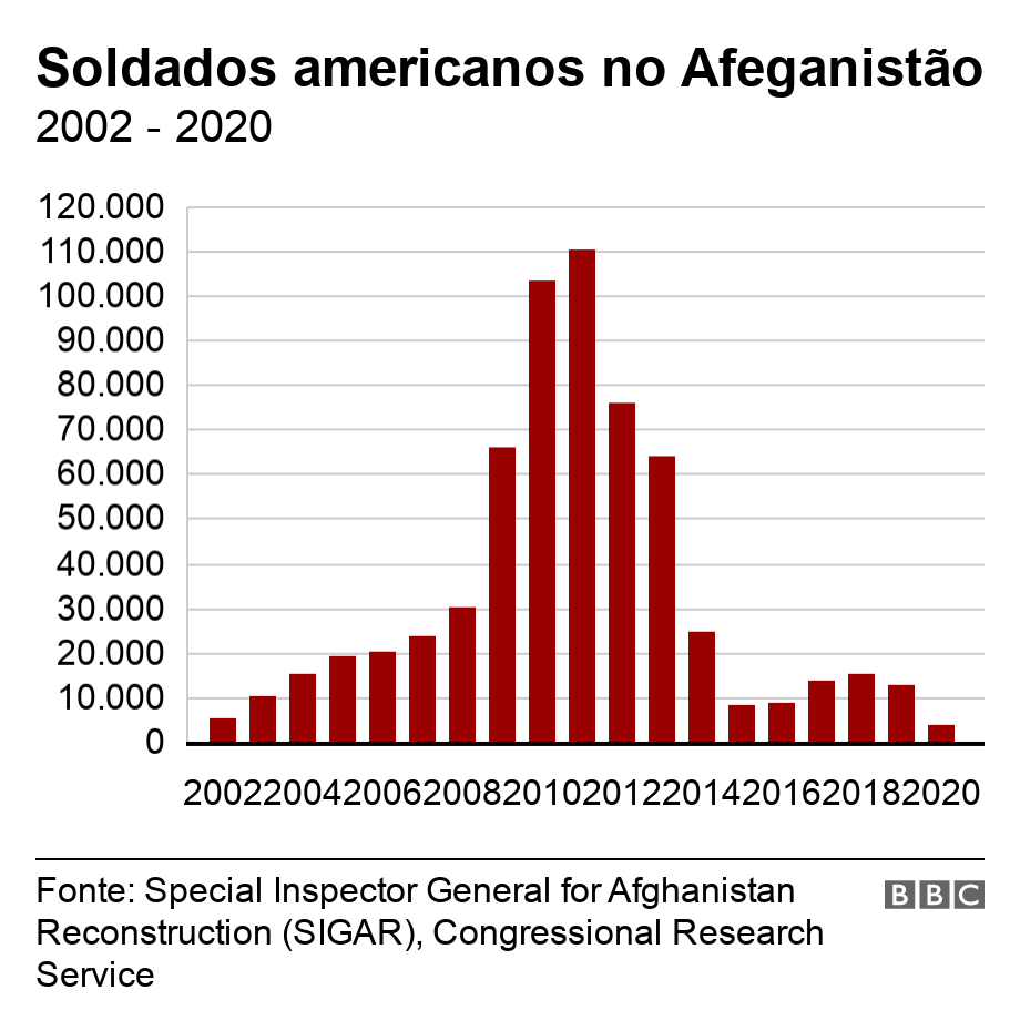Soldados americanos no Afeganistão. 2002 - 2020. Chart showing US troop levels in Afghanistan from 2002 to 2019 .
