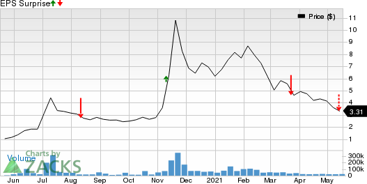 ElectraMeccanica Vehicles Corp. Price and EPS Surprise