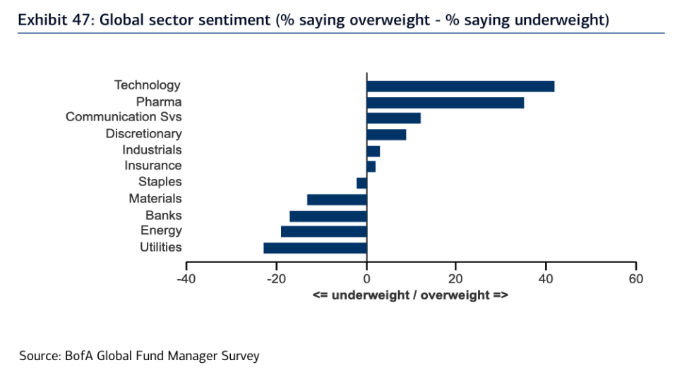 And despite so many investors calling tech stocks the most crowded trade in this market, managers are more overweight tech stocks relative to their benchmark than any other sector. (Source: Bank of America Global Research)