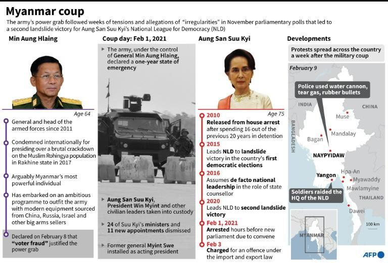Factfile on the military coup in Myanmar that deposed the elected government