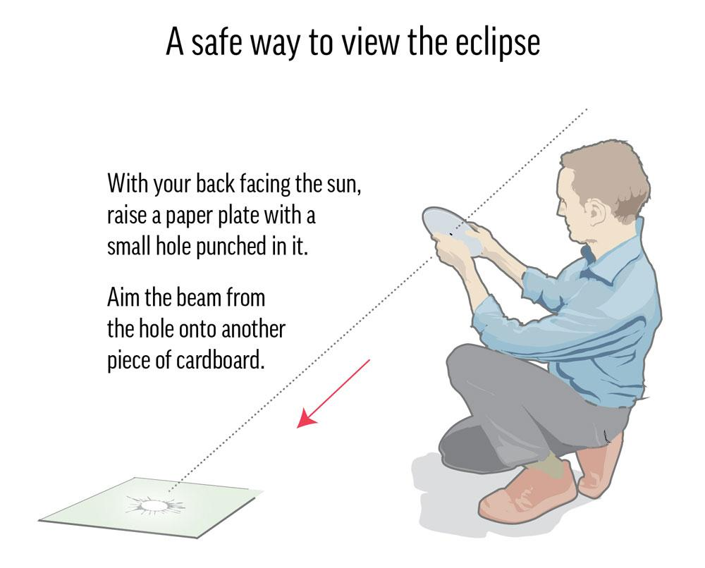 Don't look at the sun directly.