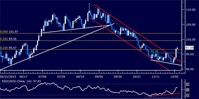 Forex_US_Dollar_Struggling_to_Break_Higher_SPX_500_Reversal_Accelerates_body_Picture_8.png, US Dollar Trying to Break Higher, SPX 500 Reversal Accelerates