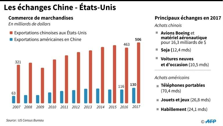 Evolution en milliards de dollars du commerce de marchandises entre la Chine et les Etats-Unis
