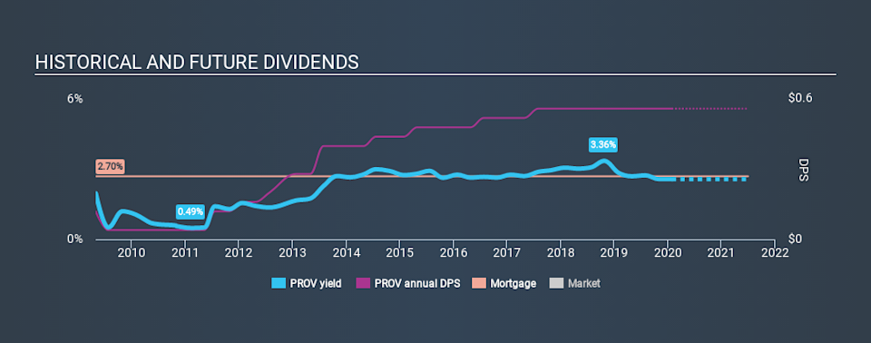 NasdaqGS:PROV Historical Dividend Yield, January 28th 2020