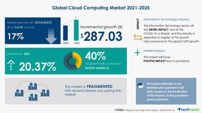 Attractive Opportunities in Cloud Computing Market by Service and Geography - Forecast and Analysis 2021-2025