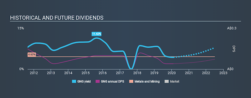 ASX:GNG Historical Dividend Yield, February 5th 2020