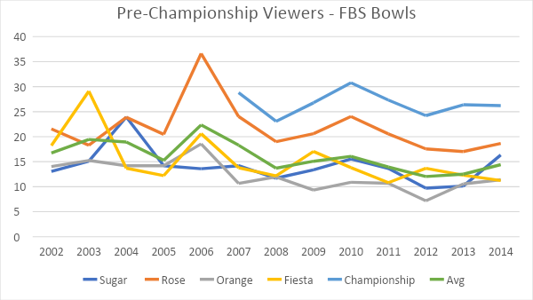 pre-championship viewers FBS bowls