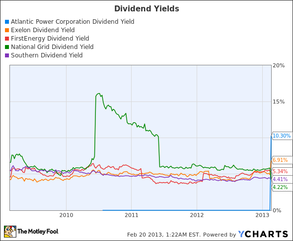 AT Dividend Yield Chart