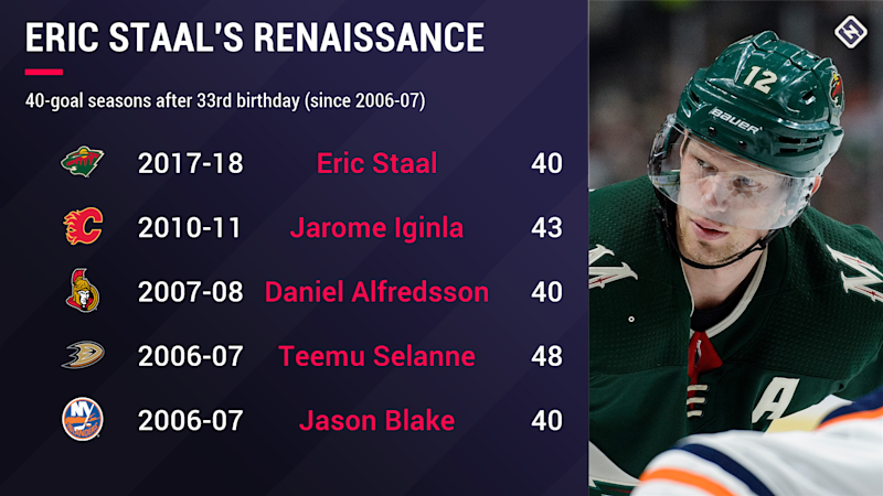 eric-staal-stat-graphic-040518