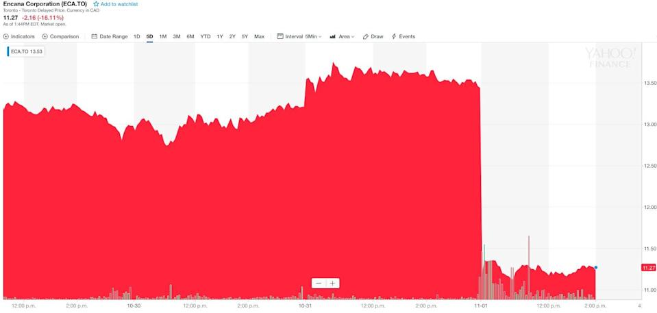 Encana shares took a dive after news of their $5.5B purchase of U.S.-based Newfield (Yahoo Finance Canada)