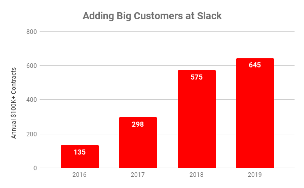 Chart showing customers with annual contracts over $100,000 at Slack