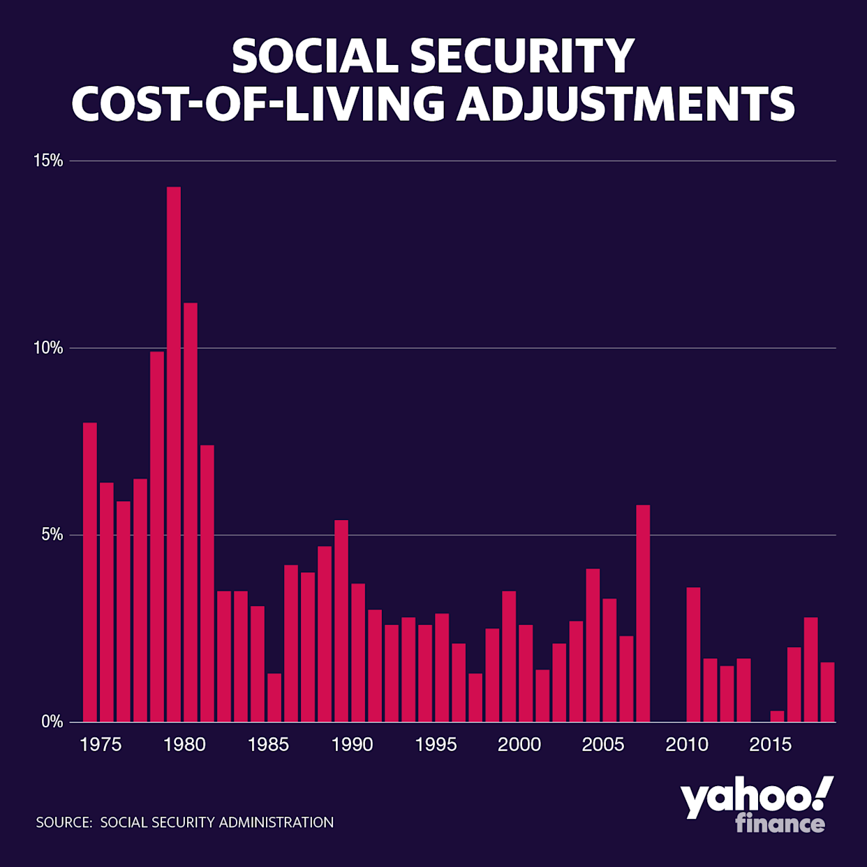 Why next year's Social Security increase falls short