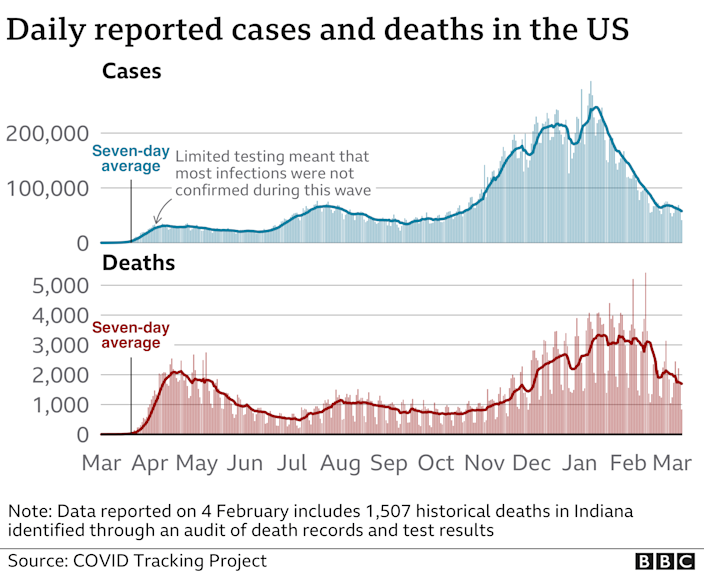 Chart showing US cases and deaths. Updated 8 March