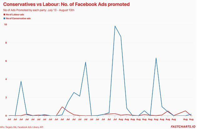 Number of Facebook ads, according to Who Targets Me