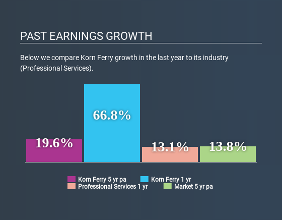 NYSE:KFY Past Earnings Growth April 22nd 2020