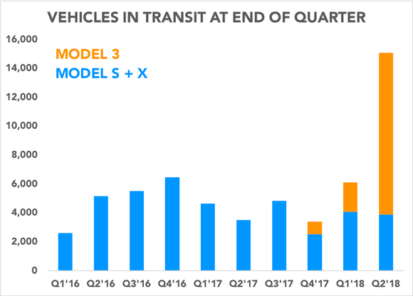 Chart showing vehicles in transit