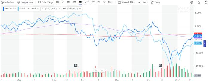 This Real Estate ETF is Gaining Despite Negative Monthly Flows 1