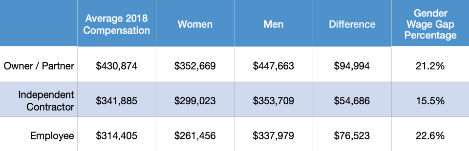 The wage gap for physicians. (Chart: Doximity)
