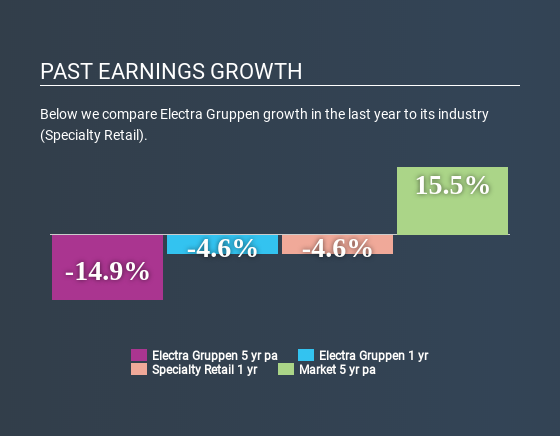 OM:ELEC Past Earnings Growth May 18th 2020