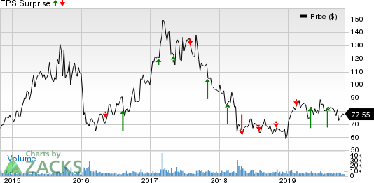 Incyte Corporation Price and EPS Surprise