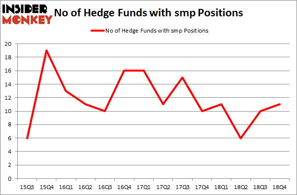 No of Hedge Funds with SMP Positions