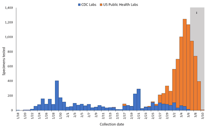 There have been 11,079 tests for COVID-19 in the U.S. so far. (Chart: CDC)