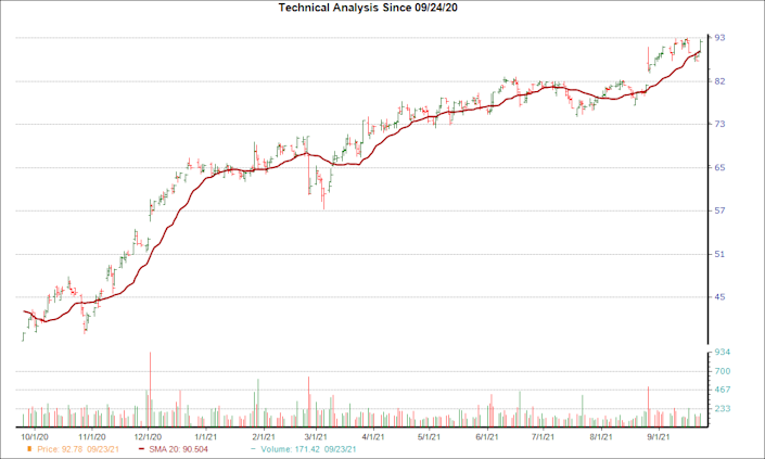 Moving Average Chart for NTAP