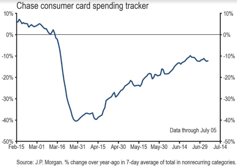Consumer spending has flattened out over the last few weeks, a sign that the strong recovery jump-started by consumers through the spring has started to stall. (Source: JP Morgan)