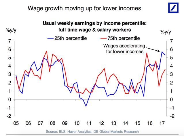 Wages have been rising faster for those at the lower end of the income scale. (Source: Deutsche Bank)
