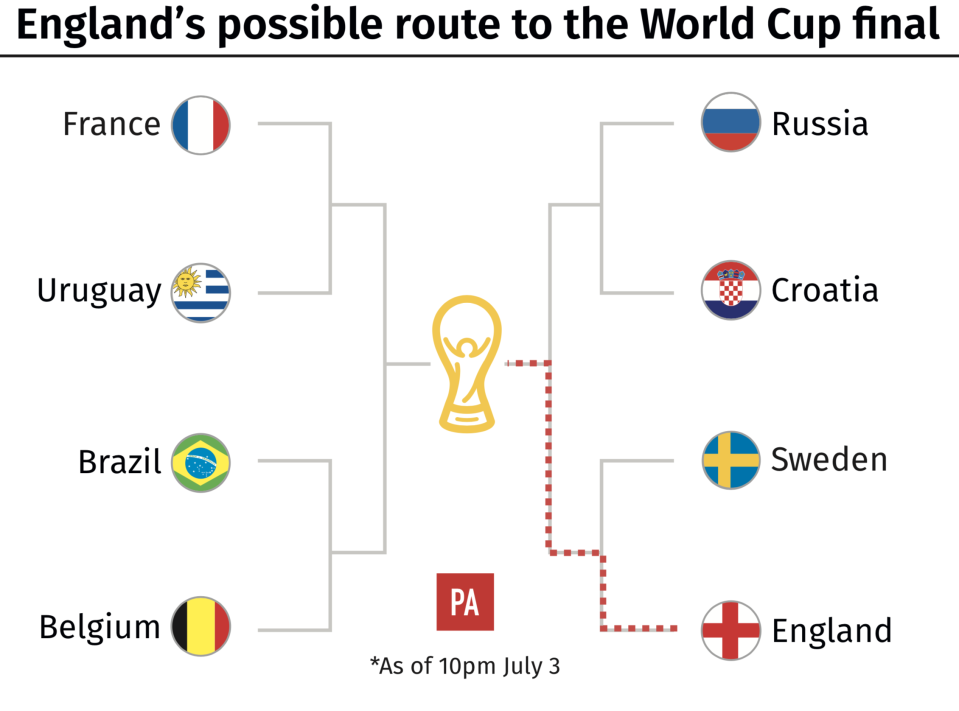 England's potential route to the World Cup final, if they beat Sweden. (PA)
