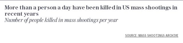 More than a person a day have been killed in US mass shootings in recent years