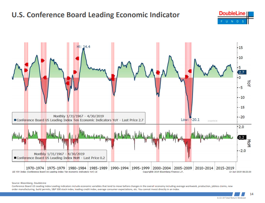 The red shaded vertical areas are recession periods historically and the dark blue line is year over year conference board leading economic indicator.