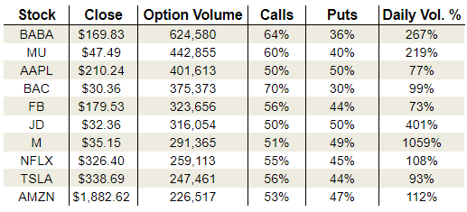 Thursday's Vital Options Data: Micron Technology, Macy's and Netflix