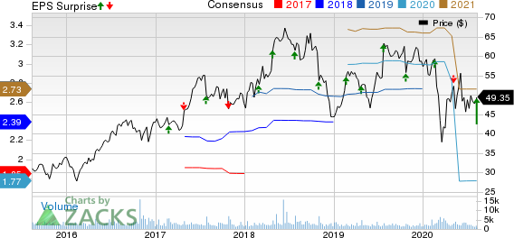 Integra LifeSciences Holdings Corporation Price, Consensus and EPS Surprise