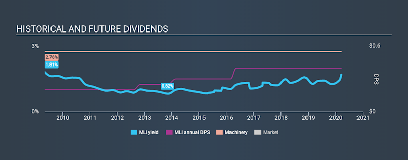 NYSE:MLI Historical Dividend Yield, March 14th 2020