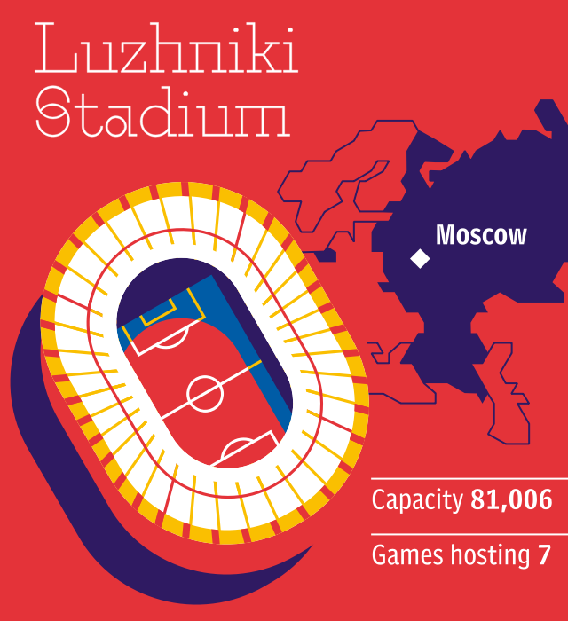 World Cup 2018 stadium: Luzhniki Stadium
