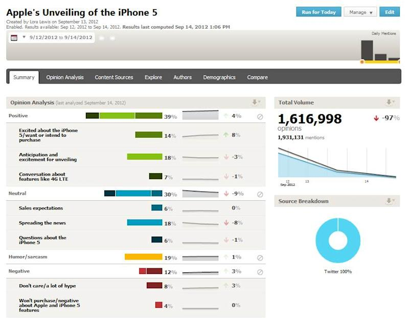 iPhone 5 Announcement Gets More Positive Reaction on Twitter Than 4s