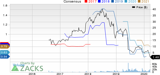 At Home Group Inc. Price and Consensus
