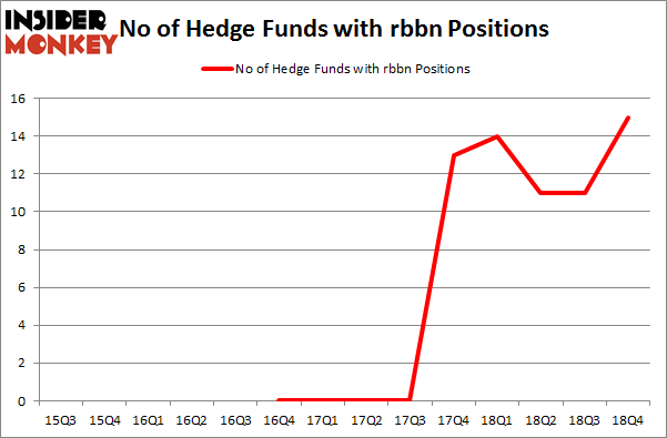 No of Hedge Funds with RBBN Positions