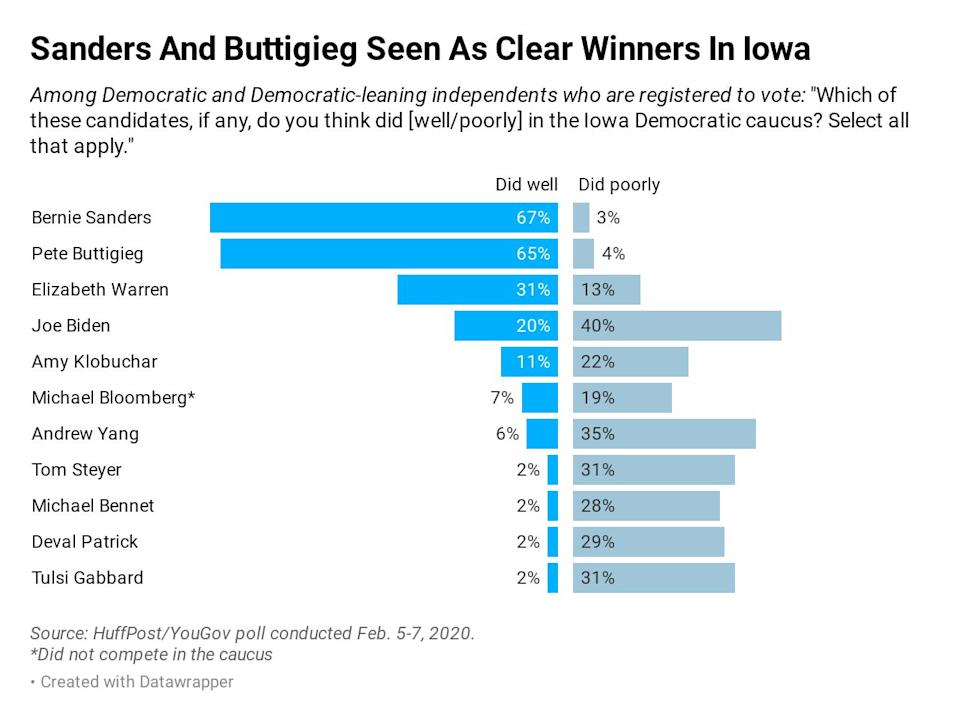 In a new HuffPost/YouGov poll, about two-thirds of Democratic and Democrat-leaning voters say Sanders and Buttigieg did well in the first caucus. (Photo: Ariel Edwards-Levy/HuffPost)
