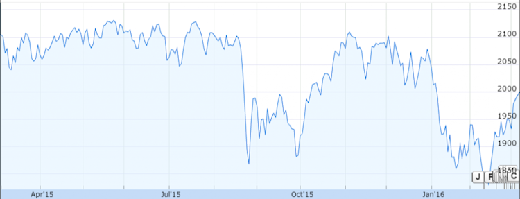 Source 1 Year Graph Of S P 500 Google Finance