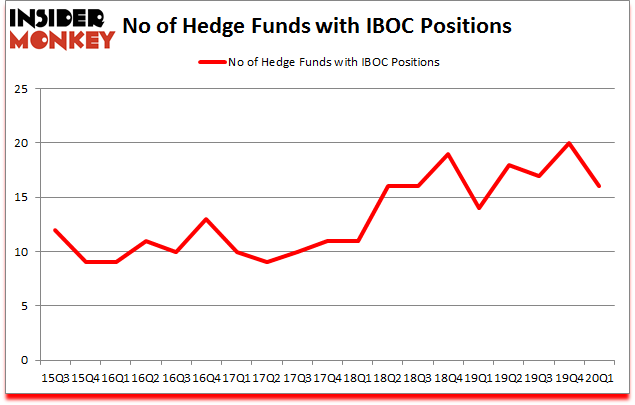 Is IBOC A Good Stock To Buy?