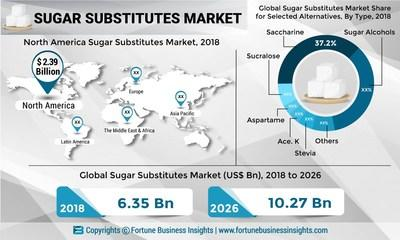 Sugar Substitutes Market Size, Share and Global Industry Trend Forecast till 2026