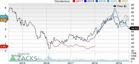 ConocoPhillips Price and Consensus